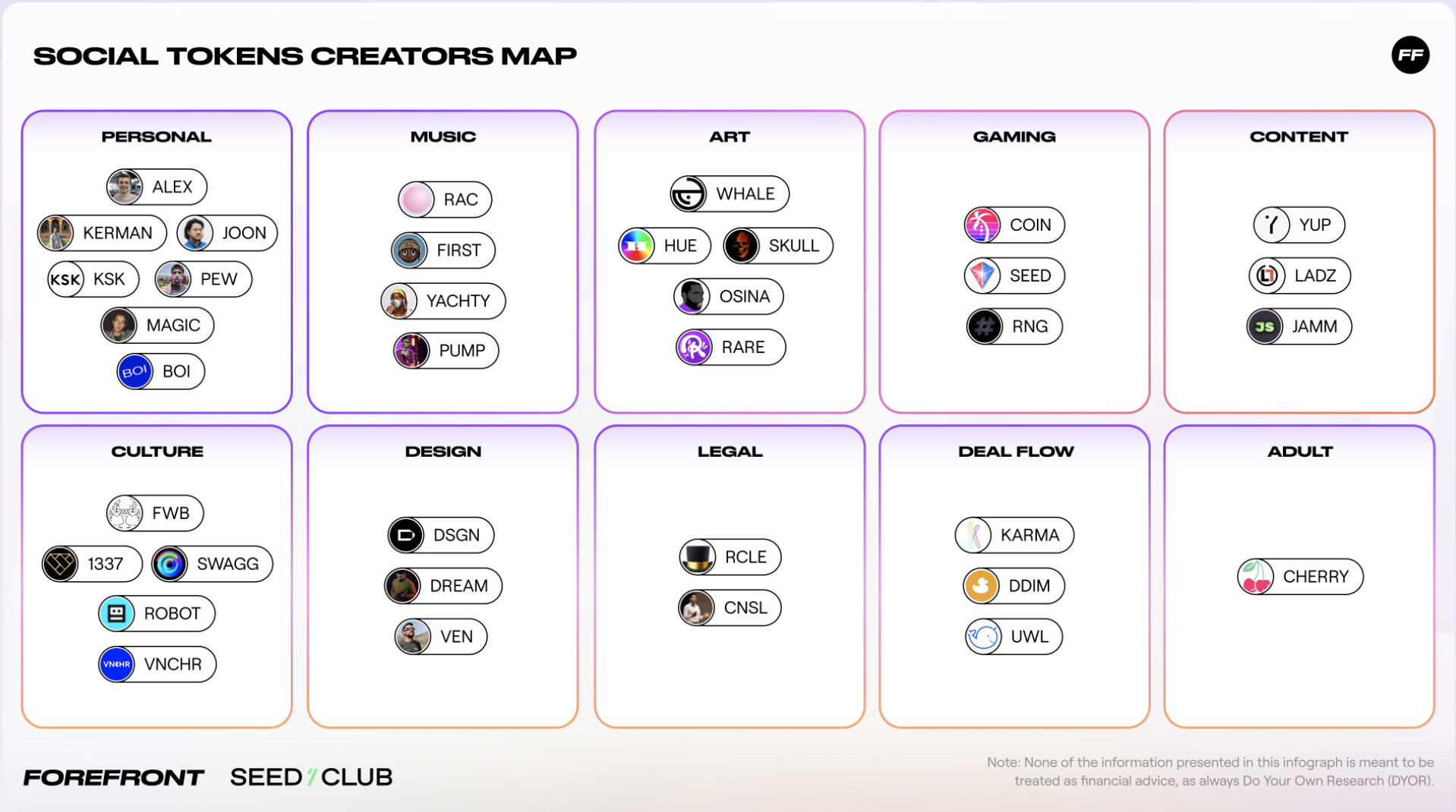 Social tokens map created by Forefront and Seedclub in Social Tokens Year in Review